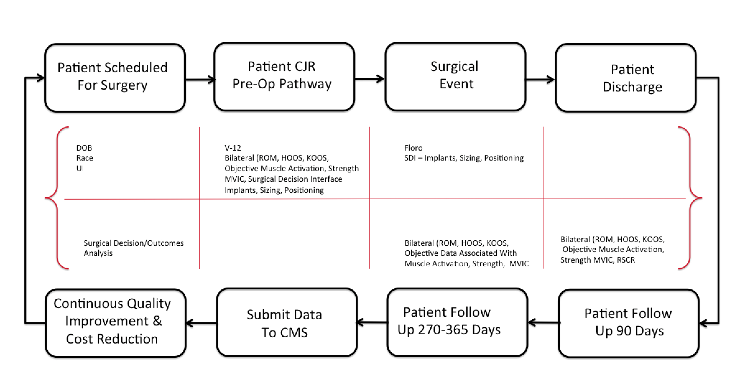 CJR-Compliance-Data-Flow-Work