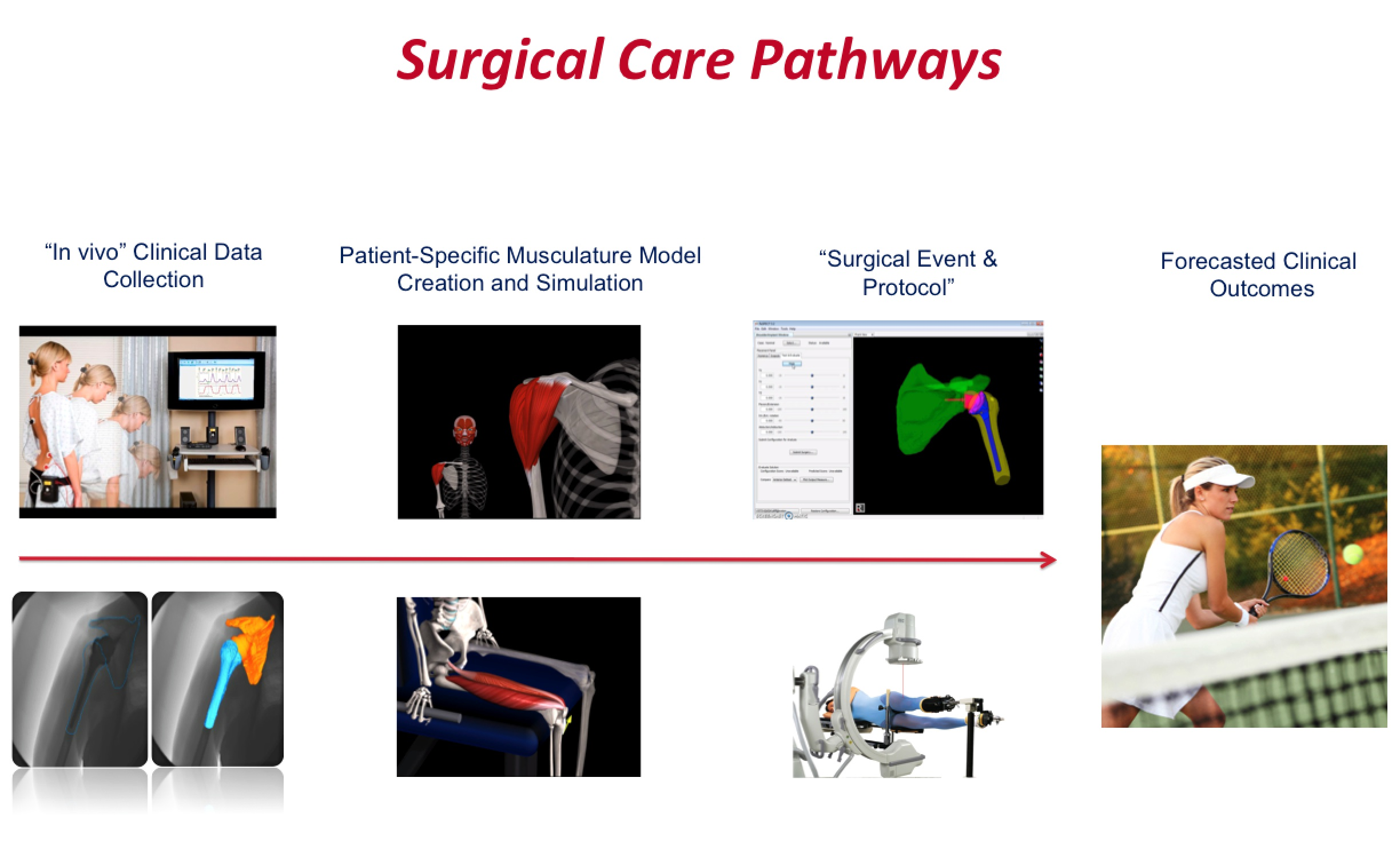 Surgical-Care-Pathways